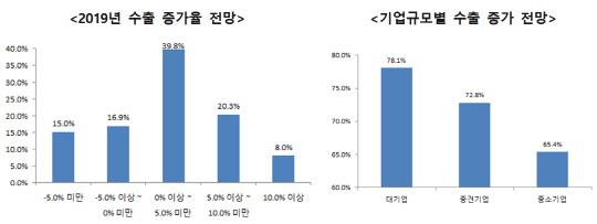 """기업 71% """"올해 수출 증가 5% 미만""""…환율 최대 변수"""